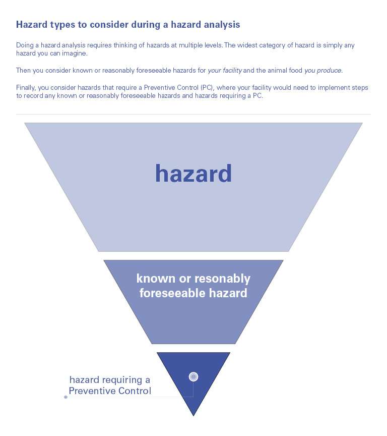 inverted triangle in segements to show the relationship between hazards, reseasonably foreseeable hazards and hazards requiring a Preventive Control (PC)